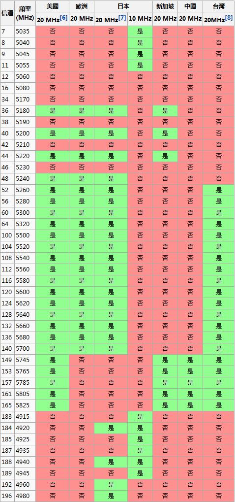 4.9-5Ghz Channel