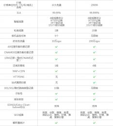 [分享]体验高大上的Cloudxns DNS