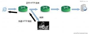 [分享]福建电信劫持B2C网站方式及劫持数据